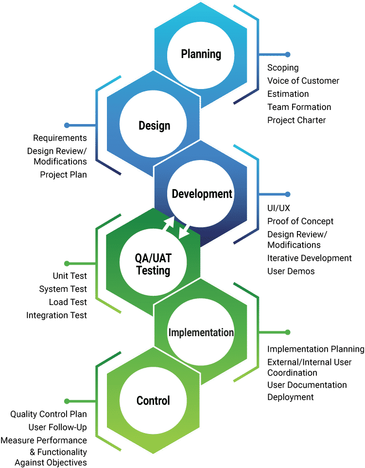 Software Development Process for Momentum3 vertical